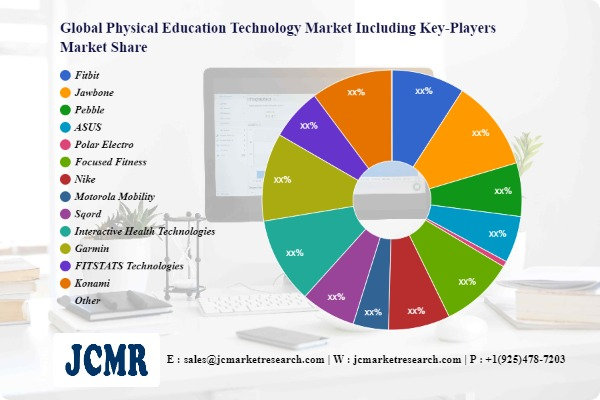 Physical Education Technology Market Future Scope including key players Fitbit, School Specialty, Jawbone