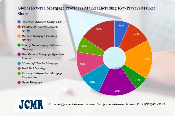 Reverse Mortgage Providers Market Impressive Gains including key players American Advisors Group (AAG), Finance of America Reverse (FAR)