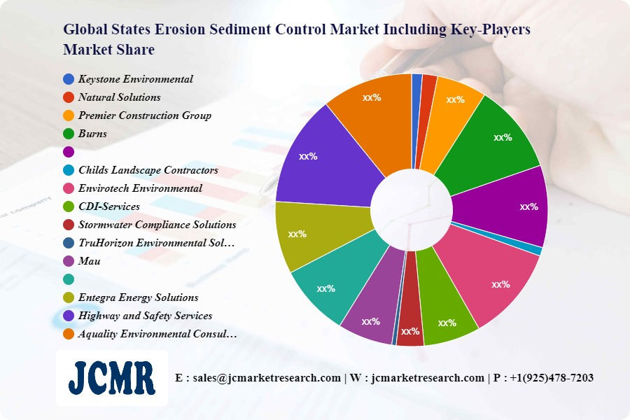 States Erosion Sediment Control Market – Major Technology Giants in Buzz Again   Keystone Environmental, Natural Solutions, Premier Construction Group