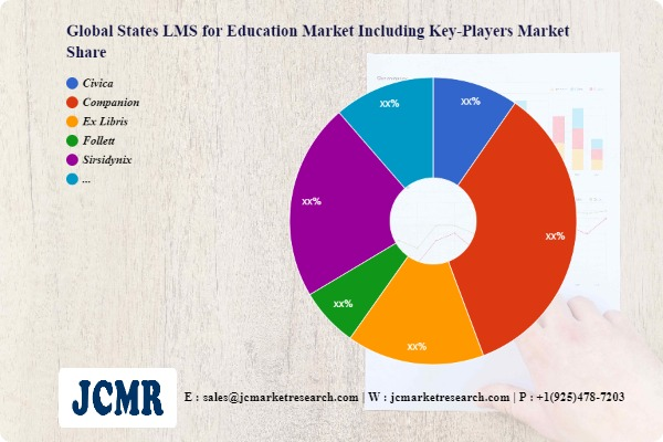States LMS for Education Market Innovative Strategy by 2028  Civica, Companion, Ex Libris
