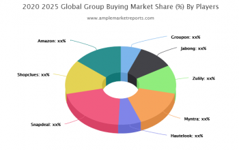 The Group Buying market report provides a detailed study of the growth rate of every segment with the help of charts and tables