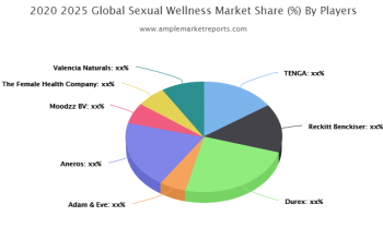 New Research Report Sexual Wellness Market 2019-2025