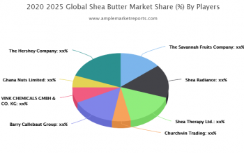 Europe Shea Butter Revenue by Countries