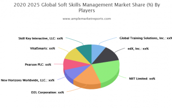 Soft Skills Management market Competition, by Players