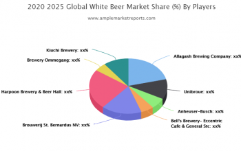 Growth report - White Beer Market outlook