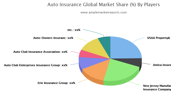 Auto Insurance market study navigating the future growth outlook