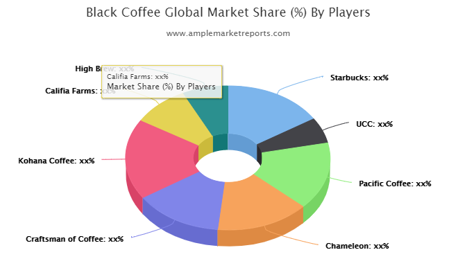 Black Coffee Market Analysis, Service Management Strategies, Market Trends, Production Techniques, In-Depth Study Report 2021