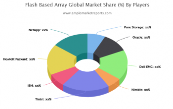 Flash-Based Array Market research described in a new market report
