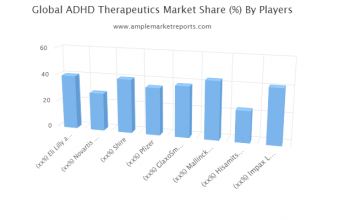 Growth report ADHD Therapeutics Market outlook