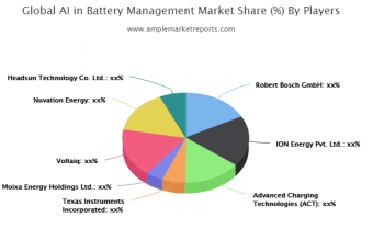 Updated Research AI in Battery Management Market Growth