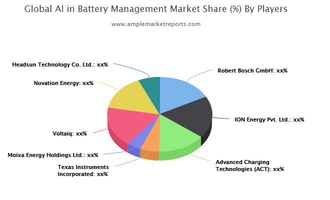 AI in Battery Management Market : Ready To Fly on high Growth Trends | Robert Bosch GmbH, ION Energy, Advanced Charging Technologies