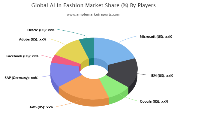 AI in Fashion Market To Demonstrate Spectacular Growth By 2026   Microsoft, IBM, Google, AWS