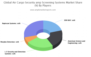 United States Air Cargo Security & Screening Systems Market