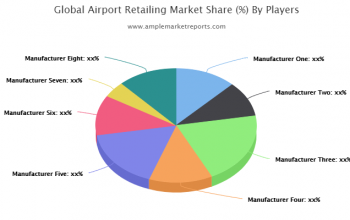 On Going Trends On Airport Retailing Market Till 2026
