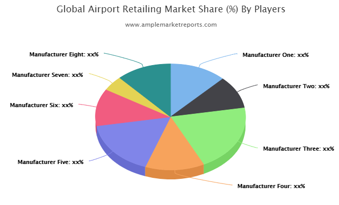 Airport Retailing market to see excellent growth in next 5 years : SSP, Hudson, TGI, HMSHost, InMotion, Concessions