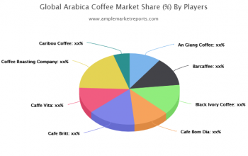 Arabica Coffee Market By Rising Trends