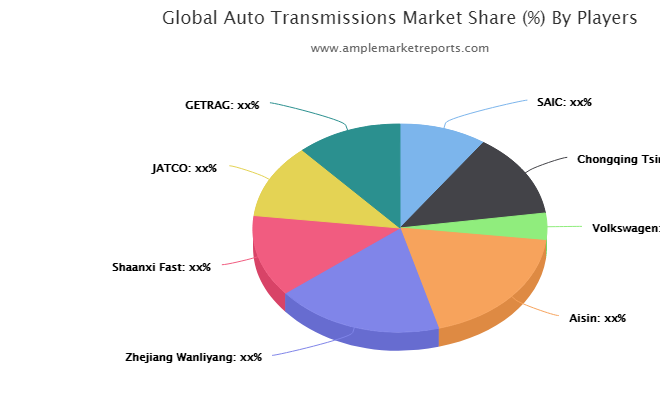 Auto Transmissions Market – Massive Growth Opportunity Ahead