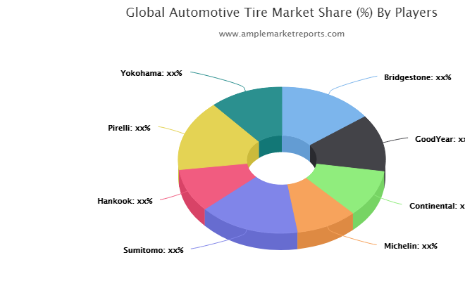 Automotive Tire Market Latest Trends, Technological Advancement, Driving Factors and Forecast to 2027