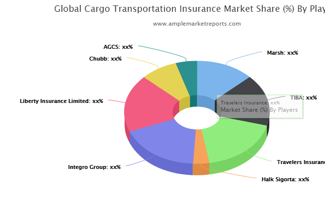 Cargo Transportation Insurance Market Trends, Key Players, Overview, Competitive Breakdown and Regional Forecast by 2027