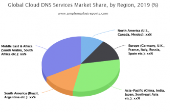New latest Research Report on Cloud DNS Services Market size