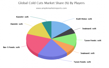 New latest Research Report on Cold Cuts Market size