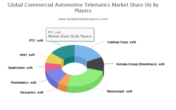 Commercial Automotive Telematics Market Outlook by Applications