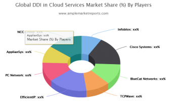 DDI in Cloud Services Market Current Trends and Top Benefits till 2026