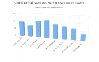 Examine Dental Facebows Market to register remarkable growth by 2021