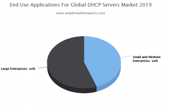DHCP Servers Market research available in the latest report