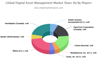 The Digital Asset Management (DAM) market report provides a detailed study of the growth rate of every segment with the help of charts and tables