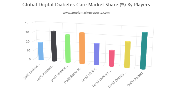 Digital Diabetes Care Market to See Strong Growth Momentum