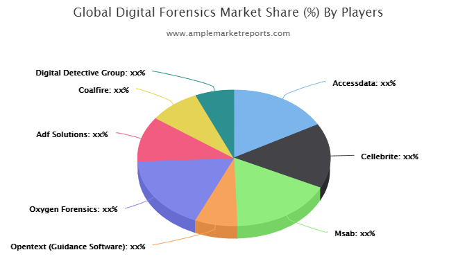 Digital Forensics Market is set to Experience a Revolutionary growth by 2026