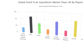 Examine Dried Fruit Ingredients Market to register remarkable growth by 2021