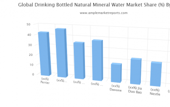 Drinking Bottled Natural Mineral Water Market interpreted by a new report