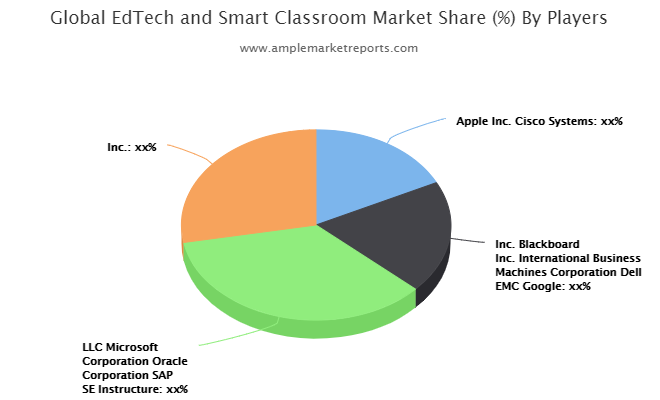 EdTech and Smart Classroom Market May See a Big Move By 2026
