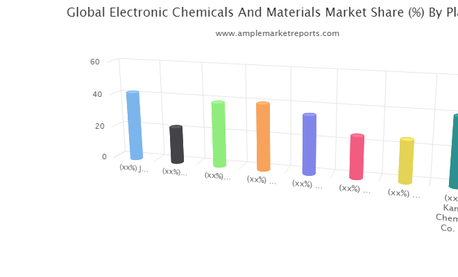 Electronic Chemicals And Materials market to see excellent growth in next 5 years : JSR Corp, Upstream Raw Materials Sourcing, Sumitomo Chemical Group, Shin-Etsu Chemical Co, BASF SE, Air Products and Chemicals