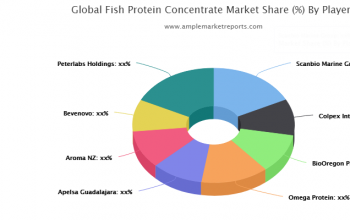 Growth report Fish Protein Concentrate Market outlook