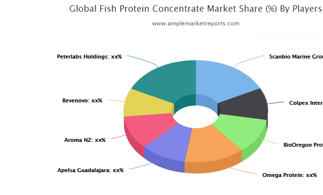 Latest Study on Fish Protein Concentrate Market hints a True Blockbuster