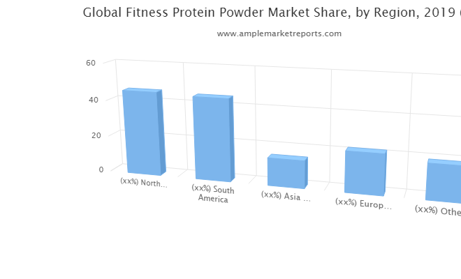 Explosive growth report on Fitness Protein Powder market All Set to Witness Massive Growth during Forecast 2020-2026