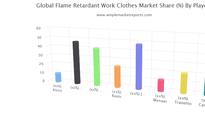 Examine Flame Retardant Work Clothes Market – What Are The Main Factors That Contributing Towards Industry Growth?