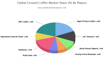 Ground Coffee Market Latest Report On Challenges 2025