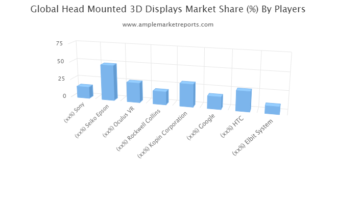 Head Mounted 3D Displays  Market Future Growth Outlook: Elbit System, Recon Instruments, Samsung, Huawei, Osterhout Design Group, Sensics