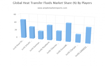 Heat Transfer Fluids Market forecast to 2025 detailed in new research report