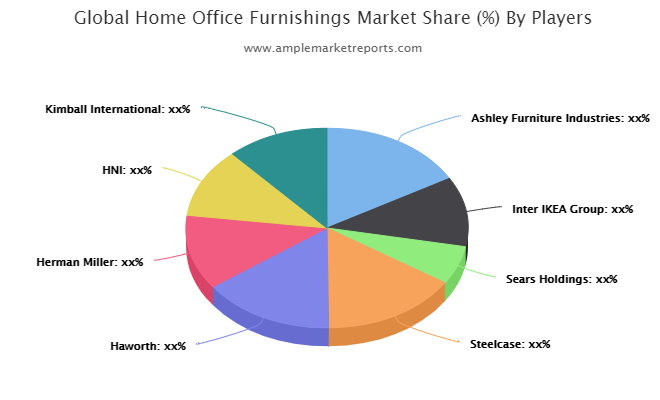 Home Office Furnishings Market What's really changing Growth Narrative?