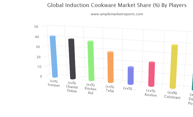 Induction Cookware Market Comprehensive Study Explore Huge Growth In Future : Scanpan, Chantal Online, Kitchen Aid, Tefal, Stovekraft, Anolon