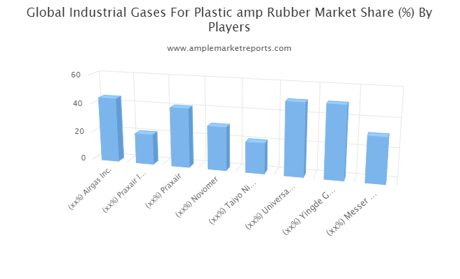 Industrial Gases For Plastic & Rubber Market Analysis with Inputs form Industry Experts 2020-2027