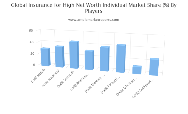 Insurance for High Net Worth Individual Market Future Growth Outlook: MetLife, Prudential, SwissLife, Reinsurance Group of America, Mercury Insurance, Richard Thompson Insurance Brokers