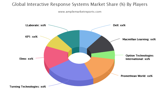 Interactive Response Systems – Surge In Market Growth Is Getting Started : Dell, Macmillan Learning