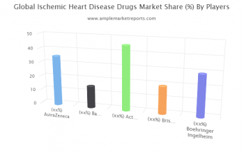 Ischemic Heart Disease Drugs Research Provides Unique Insights and Extensive Analysis