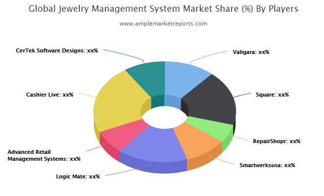Jewelry Management System market to witness huge growth with projected   Valigara, Square, RepairShopr, Smartwerksusa, Logic Mate